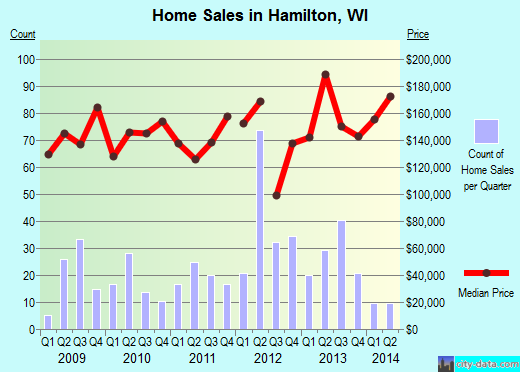 Hamilton,WI real estate house value index trend