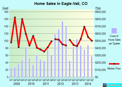 Eagle-Vail,CO real estate house value index trend