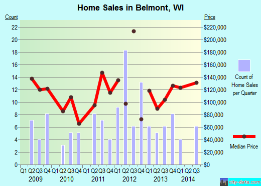 Belmont,WI real estate house value index trend