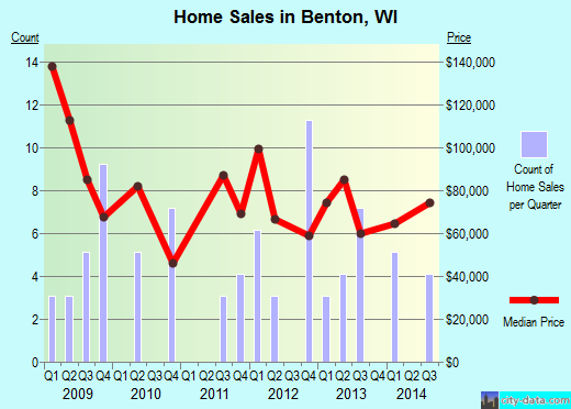Benton,WI real estate house value index trend