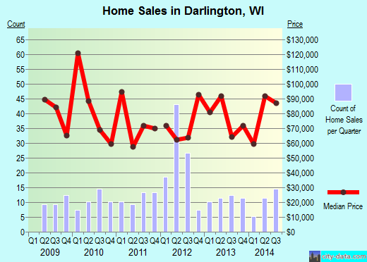 Darlington,WI real estate house value index trend