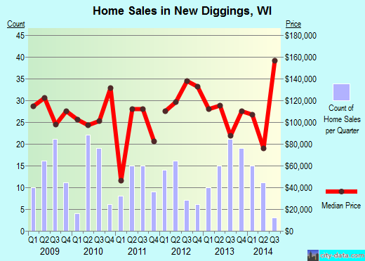 New Diggings,WI real estate house value index trend