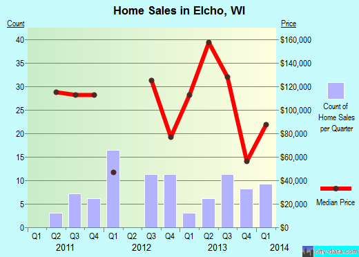 Elcho,WI real estate house value index trend