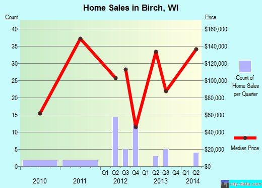 Birch,WI real estate house value index trend