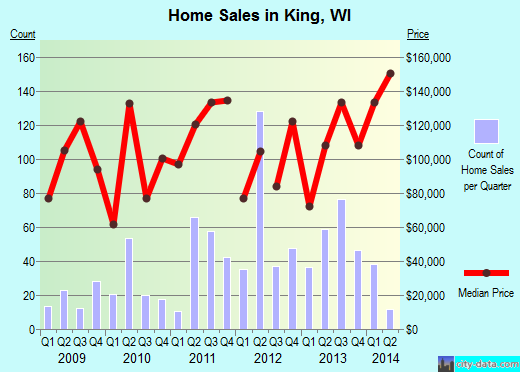 King,WI real estate house value index trend