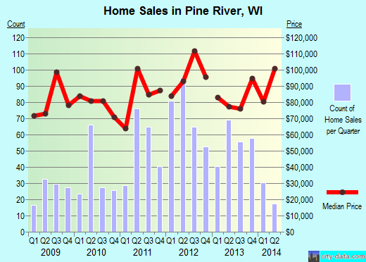 Pine River,WI real estate house value index trend