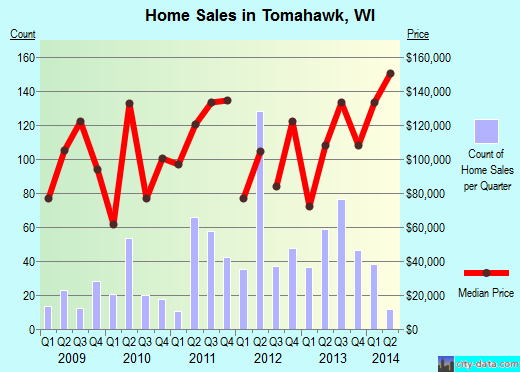 Tomahawk,WI real estate house value index trend