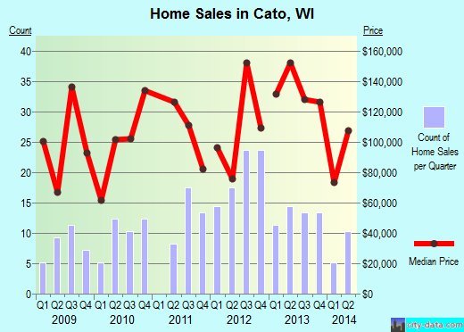 Cato,WI index of house prices