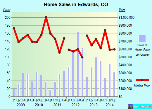 Edwards,CO real estate house value index trend