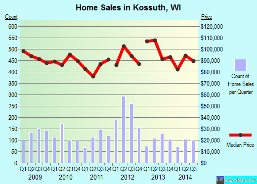 Kossuth,WI real estate house value index trend