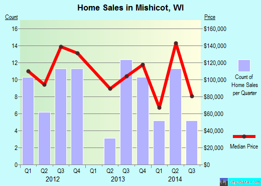 Mishicot,WI real estate house value index trend