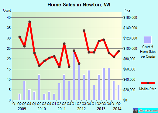 Newton,WI real estate house value index trend