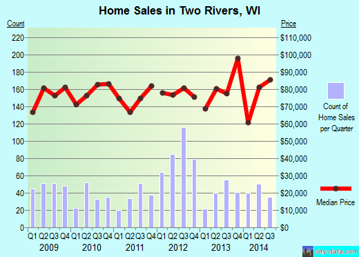 Two Rivers,WI real estate house value index trend
