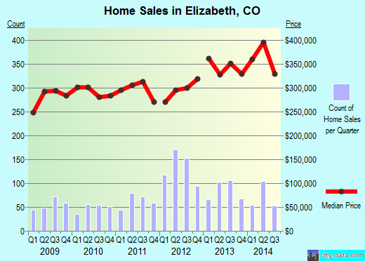 Elizabeth,CO index of house prices