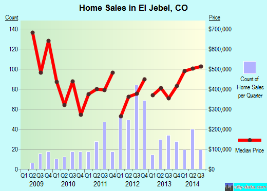 El Jebel,CO real estate house value index trend