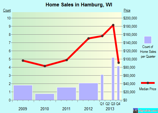 Hamburg,WI real estate house value index trend