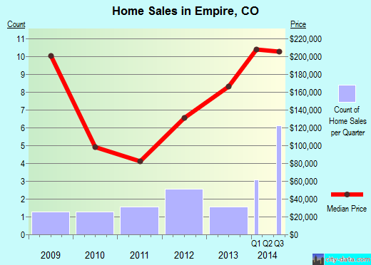 Empire,CO real estate house value index trend