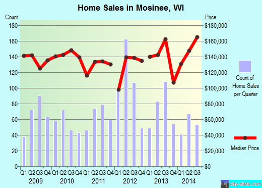 Mosinee,WI real estate house value index trend