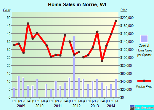 Norrie,WI index of house prices