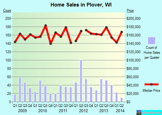 Plover,WI real estate house value index trend