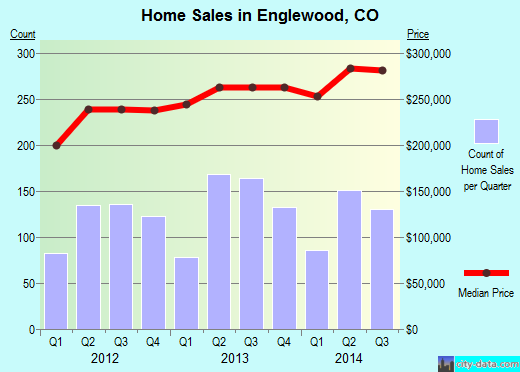 Englewood,CO real estate house value index trend