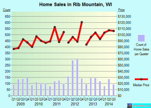 Rib Mountain,WI index of house prices