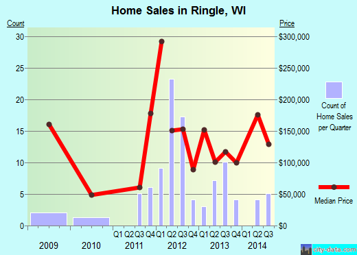 Ringle,WI real estate house value index trend