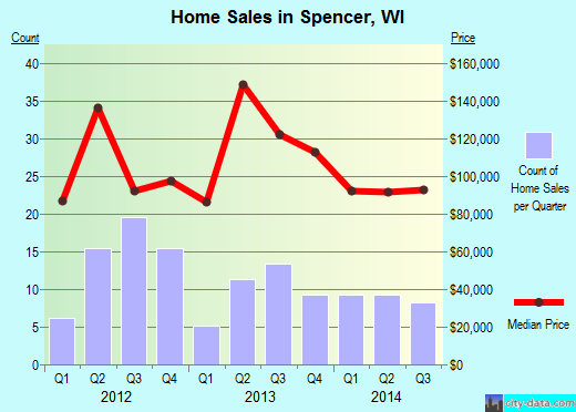Spencer,WI real estate house value index trend