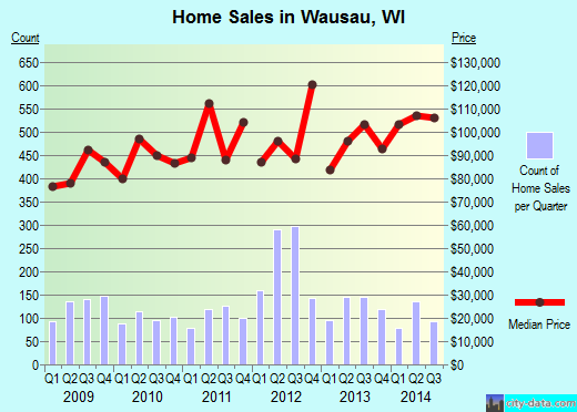 Wausau,WI real estate house value index trend