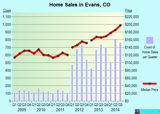 Evans,CO index of house prices
