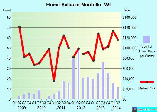 Montello,WI real estate house value index trend