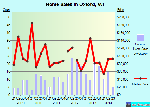 Oxford,WI real estate house value index trend