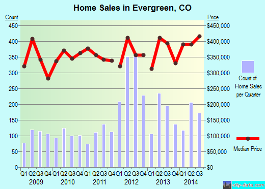 Evergreen,CO real estate house value index trend