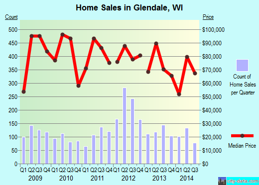 Glendale,WI real estate house value index trend
