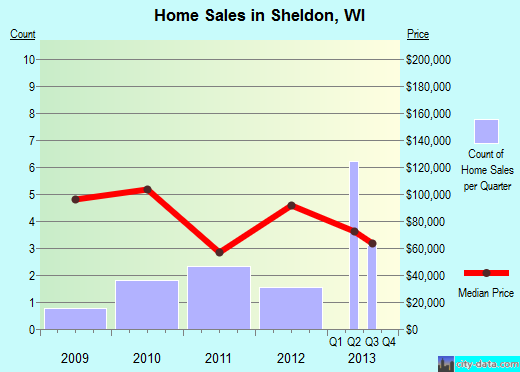 Sheldon,WI real estate house value index trend