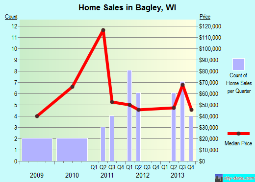Bagley,WI real estate house value index trend