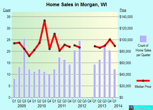 Morgan,WI real estate house value index trend