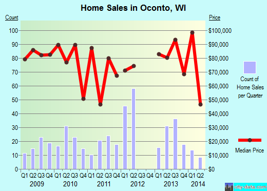 Oconto,WI real estate house value index trend
