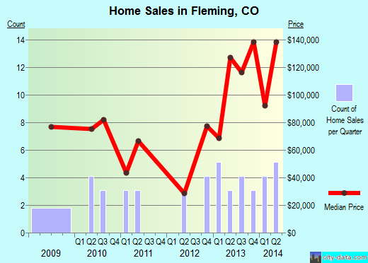 Fleming,CO real estate house value index trend