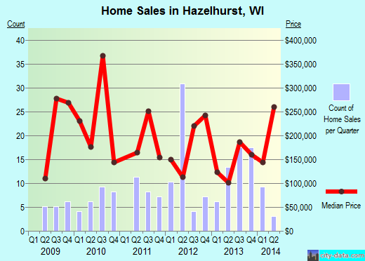 Hazelhurst,WI index of house prices