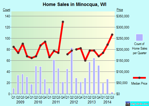 Minocqua,WI real estate house value index trend