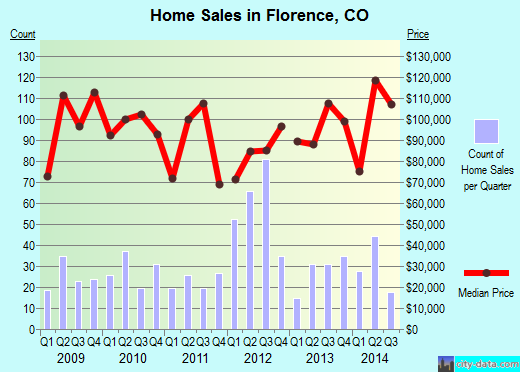 Florence,CO real estate house value index trend