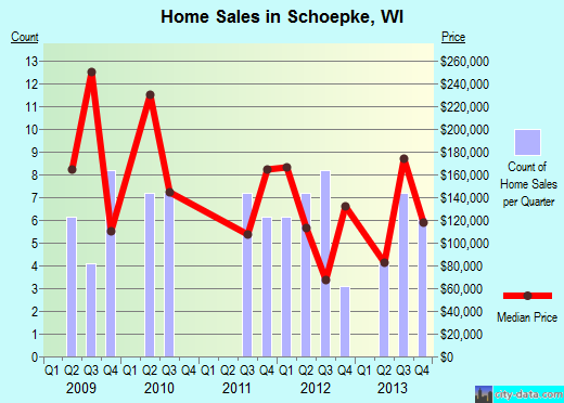 Schoepke,WI real estate house value index trend