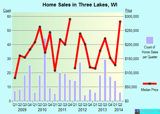 Three Lakes,WI real estate house value index trend