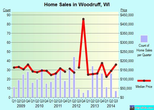 Woodruff,WI real estate house value index trend