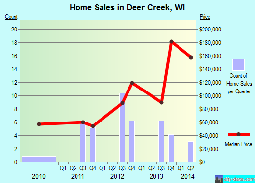 Deer Creek,WI real estate house value index trend
