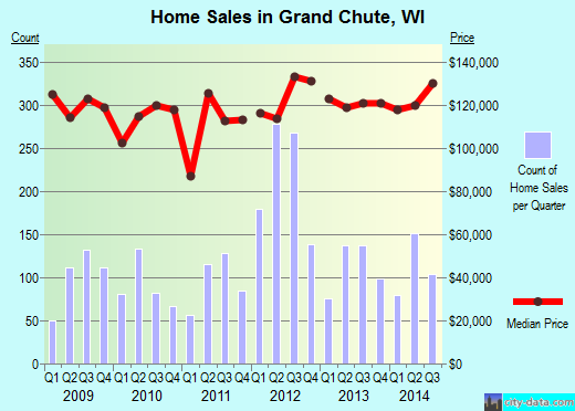 Grand Chute,WI real estate house value index trend