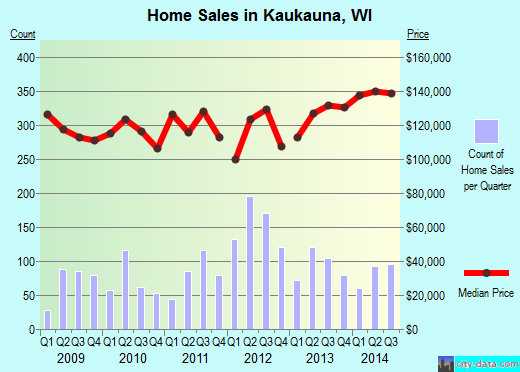 Kaukauna,WI real estate house value index trend