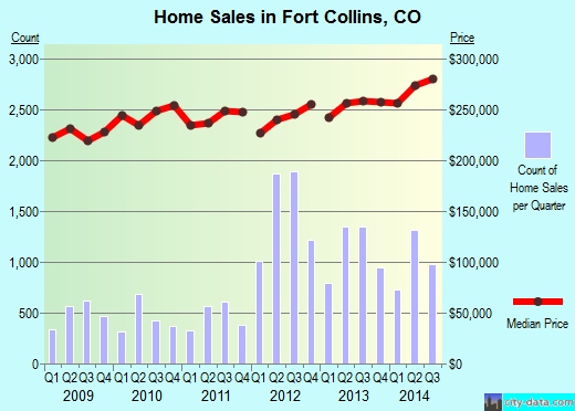 Fort Collins,CO real estate house value index trend