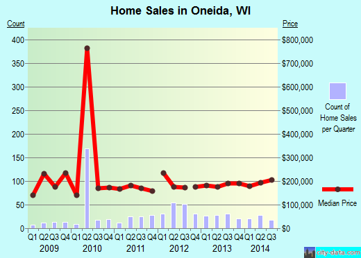 Oneida,WI real estate house value index trend